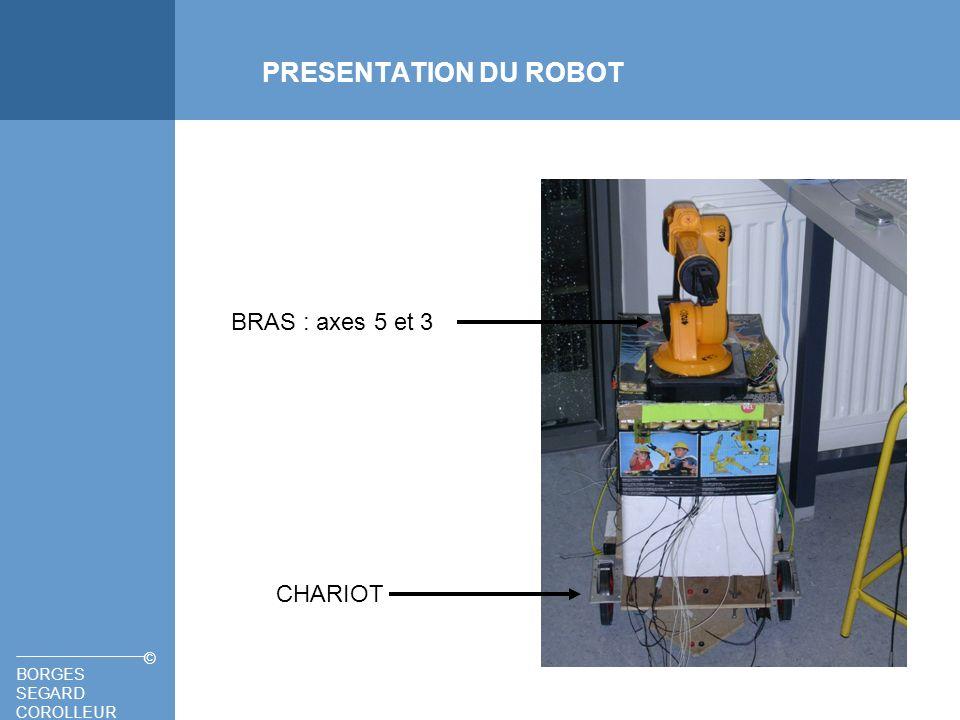 BORGES SEGARD COROLLEUR © GUIDAGE Bande réfléchissante Robot Émetteur 2 Récepteur 1 Récepteur 2 Émetteur 1 Solution envisagée: BANDE REFLECHISSANTE