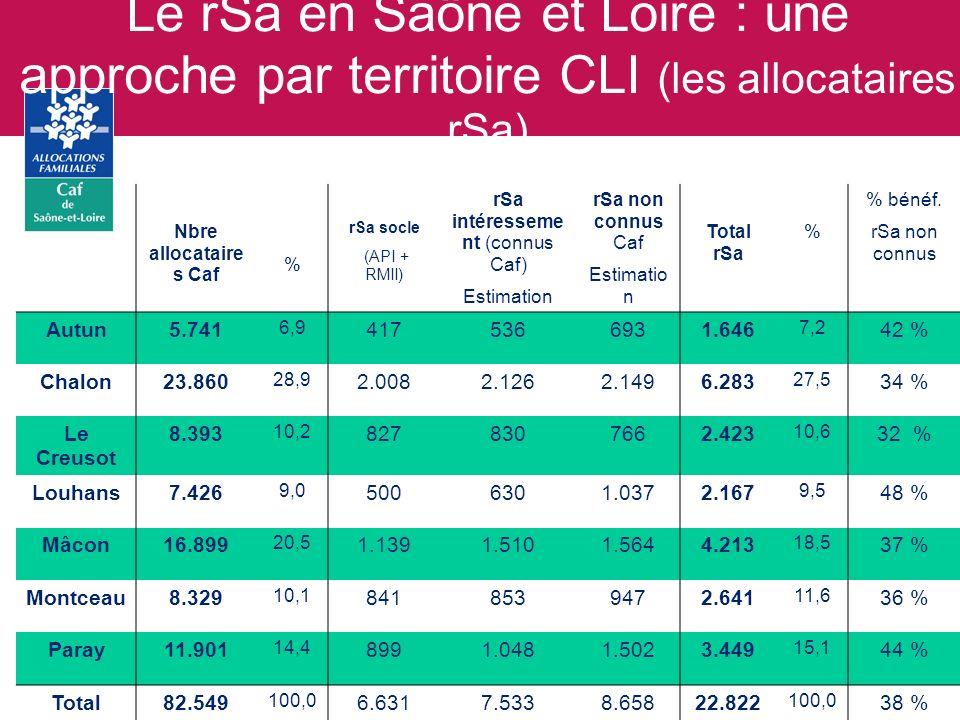 Le rSa en Saône et Loire : une approche par territoire CLI (les allocataires rSa)