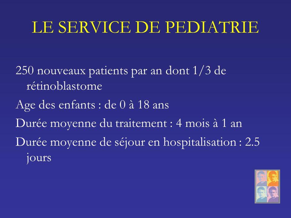 LE SERVICE DE PEDIATRIE 250 nouveaux patients par an dont 1/3 de rétinoblastome Age des enfants : de 0 à 18 ans Durée moyenne du traitement : 4 mois à 1 an Durée moyenne de séjour en hospitalisation : 2.5 jours
