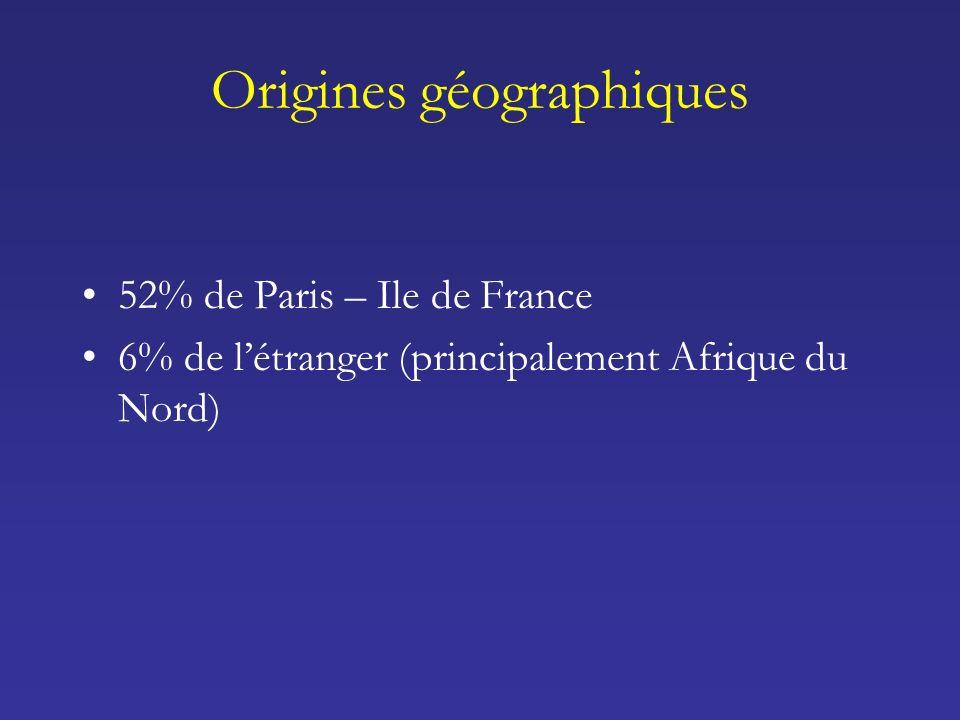Origines géographiques 52% de Paris – Ile de France 6% de létranger (principalement Afrique du Nord)