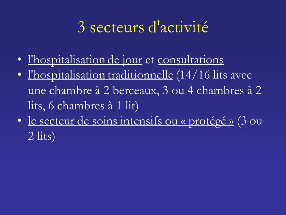 3 secteurs d activité l hospitalisation de jour et consultations l hospitalisation traditionnelle (14/16 lits avec une chambre à 2 berceaux, 3 ou 4 chambres à 2 lits, 6 chambres à 1 lit) le secteur de soins intensifs ou « protégé » (3 ou 2 lits)