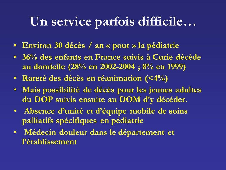 Un service parfois difficile… Environ 30 décès / an « pour » la pédiatrie 36% des enfants en France suivis à Curie décède au domicile (28% en 2002-2004 ; 8% en 1999) Rareté des décès en réanimation (<4%) Mais possibilité de décès pour les jeunes adultes du DOP suivis ensuite au DOM dy décéder.