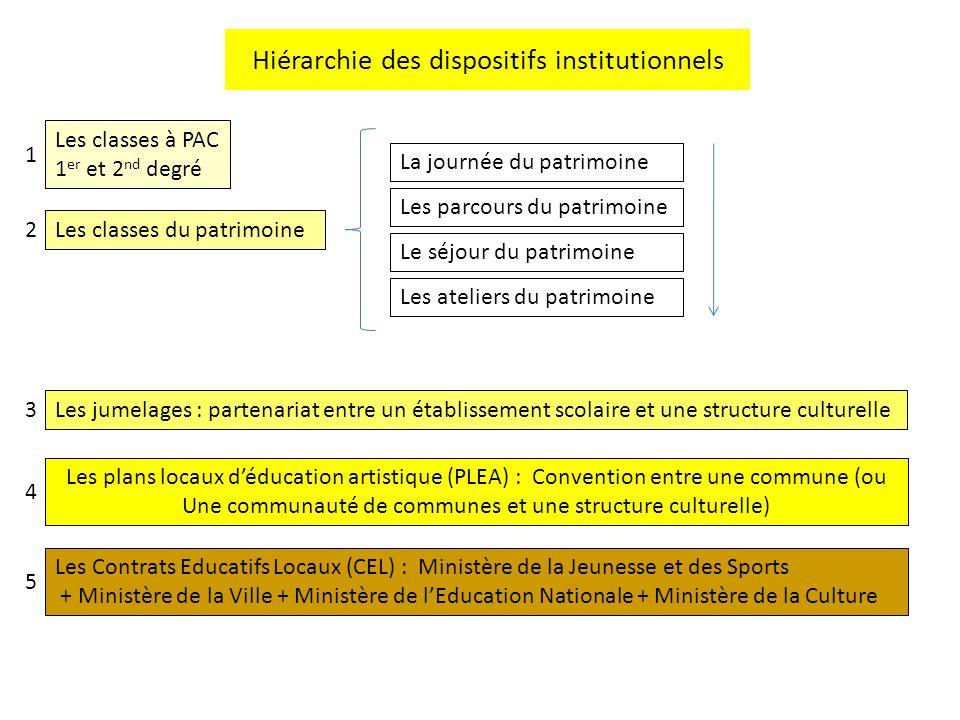 Hiérarchie des dispositifs institutionnels Les parcours du patrimoine Les classes du patrimoine Les jumelages : partenariat entre un établissement sco