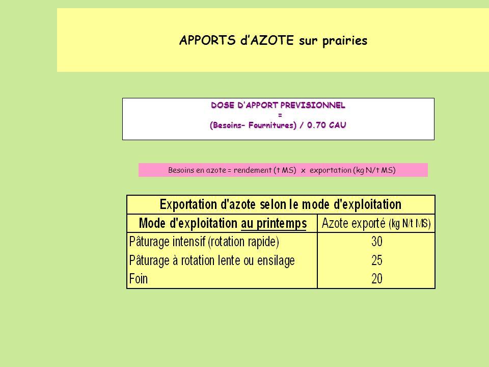 APPORTS dAZOTE sur prairies DOSE DAPPORT PREVISIONNEL = (Besoins– Fournitures) / 0.70 CAU Besoins en azote = rendement (t MS) x exportation (kg N/t MS