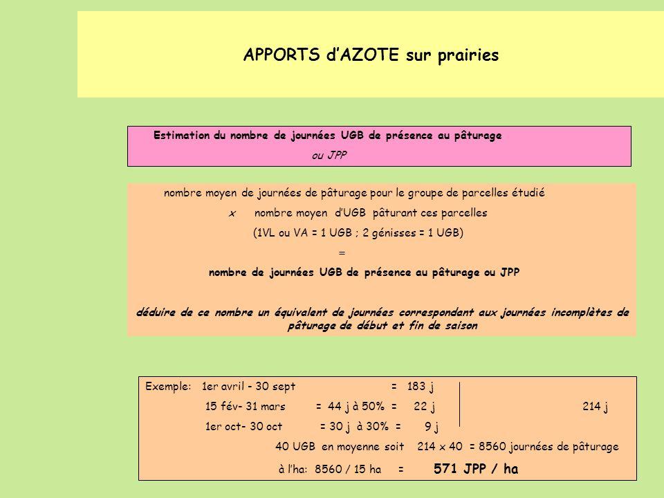 nombre moyen de journées de pâturage pour le groupe de parcelles étudié x nombre moyen dUGB pâturant ces parcelles (1VL ou VA = 1 UGB ; 2 génisses = 1