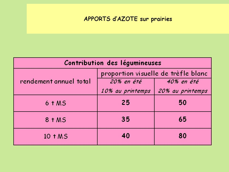 DOSE DAPPORT PREVISIONNEL (BESOINS (A)……… - FOURNITURES (B) ………) / 0.70 = …….
