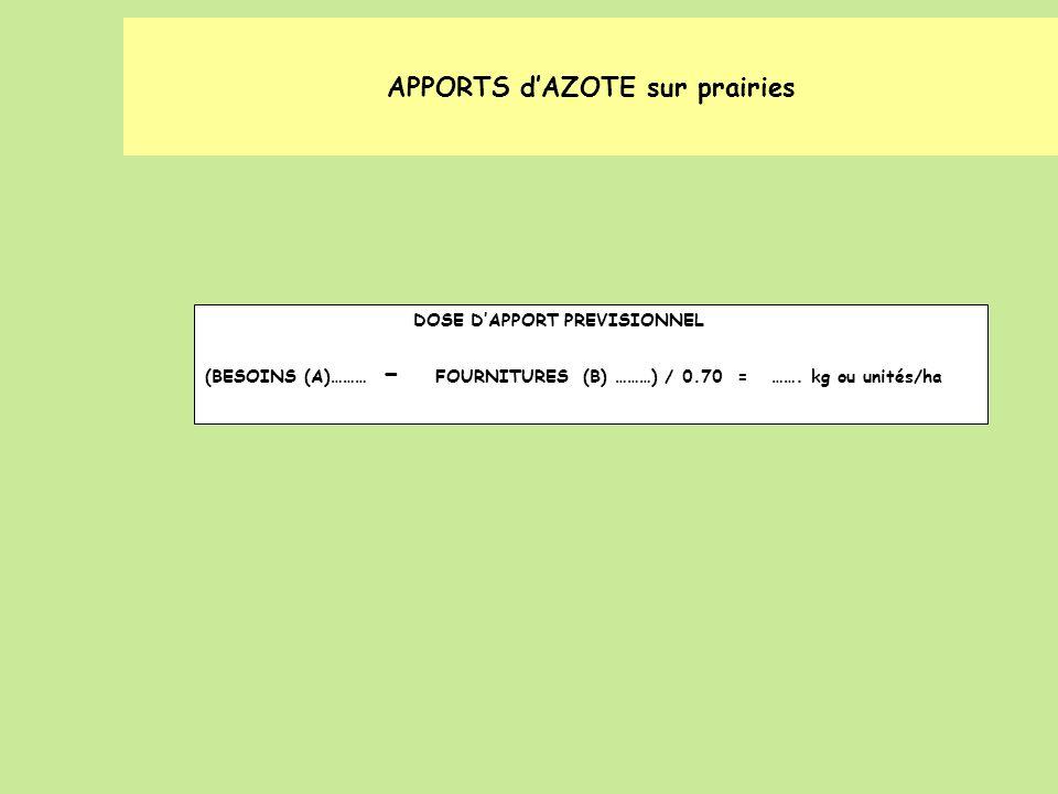 DOSE DAPPORT PREVISIONNEL (BESOINS (A)……… - FOURNITURES (B) ………) / 0.70 = ……. kg ou unités/ha APPORTS dAZOTE sur prairies
