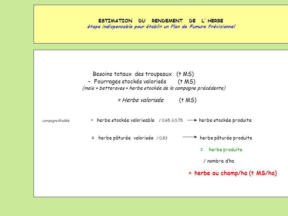 ESTIMATION DU RENDEMENT DE L HERBE étape indispensable pour établir un Plan de Fumure Prévisionnel Besoins totaux des troupeaux (t MS) - Fourrages sto