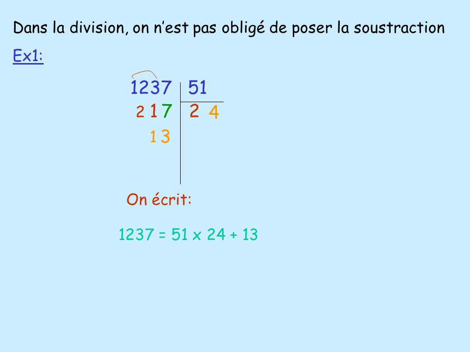 Dans la division, on nest pas obligé de poser la soustraction Ex1: 1237 51 127 4 3 On écrit: 1237 = 51 x 24 + 13 2 1