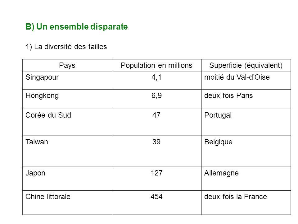 B) Un ensemble disparate 1) La diversité des tailles PaysPopulation en millionsSuperficie (équivalent) Singapour4,1moitié du Val-dOise Hongkong6,9deux