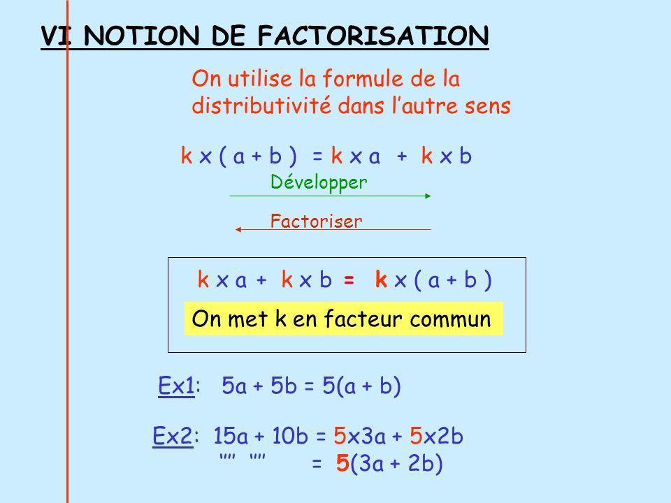 VI NOTION DE FACTORISATION On utilise la formule de la distributivité dans lautre sens k x ( a + b )= k x a+ k x b Développer Factoriser k x a + k x b