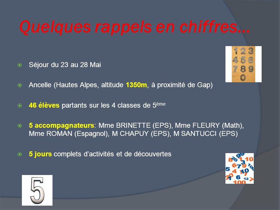 Quelques rappels en chiffres… Séjour du 23 au 28 Mai Ancelle (Hautes Alpes, altitude 1350m, à proximité de Gap) 46 élèves partants sur les 4 classes de 5 ème 5 accompagnateurs: Mme BRINETTE (EPS), Mme FLEURY (Math), Mme ROMAN (Espagnol), M CHAPUY (EPS), M SANTUCCI (EPS) 5 jours complets dactivités et de découvertes