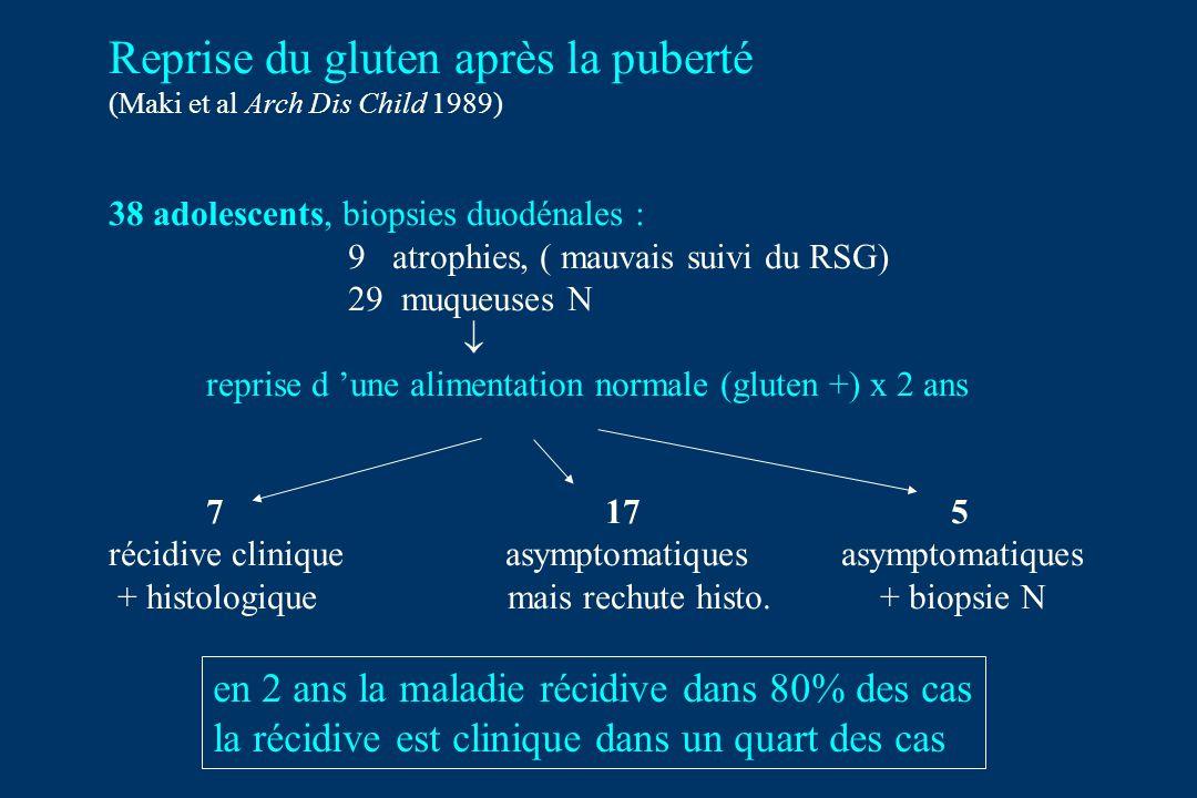 Reprise du gluten après la puberté (Maki et al Arch Dis Child 1989) 38 adolescents, biopsies duodénales : 9 atrophies, ( mauvais suivi du RSG) 29 muqueuses N reprise d une alimentation normale (gluten +) x 2 ans 7 17 5 récidive clinique asymptomatiques asymptomatiques + histologique mais rechute histo.