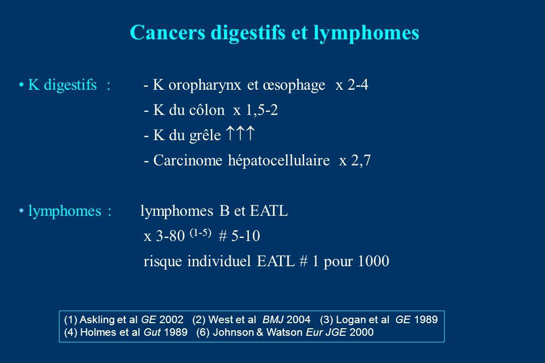 Cancers digestifs et lymphomes K digestifs : - K oropharynx et œsophage x 2-4 - K du côlon x 1,5-2 - K du grêle - Carcinome hépatocellulaire x 2,7 lymphomes : lymphomes B et EATL x 3-80 (1-5) # 5-10 risque individuel EATL # 1 pour 1000 (1) Askling et al GE 2002 (2) West et al BMJ 2004 (3) Logan et al GE 1989 (4) Holmes et al Gut 1989 (6) Johnson & Watson Eur JGE 2000