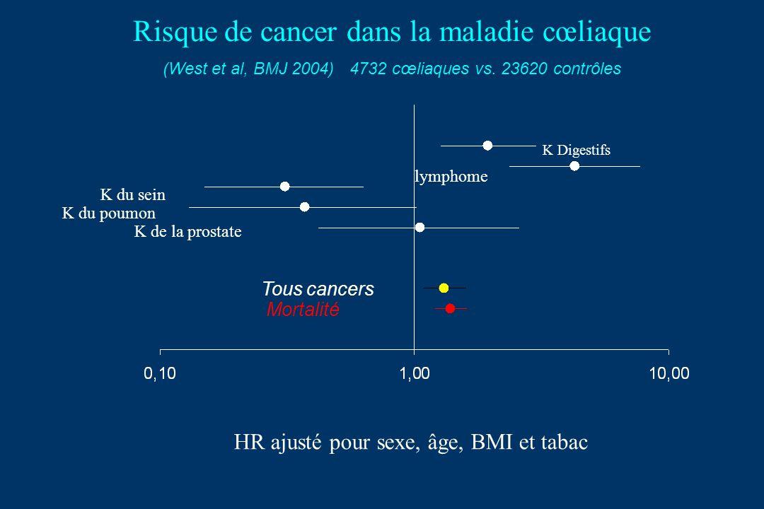 Risque de cancer dans la maladie cœliaque (West et al, BMJ 2004) 4732 cœliaques vs.