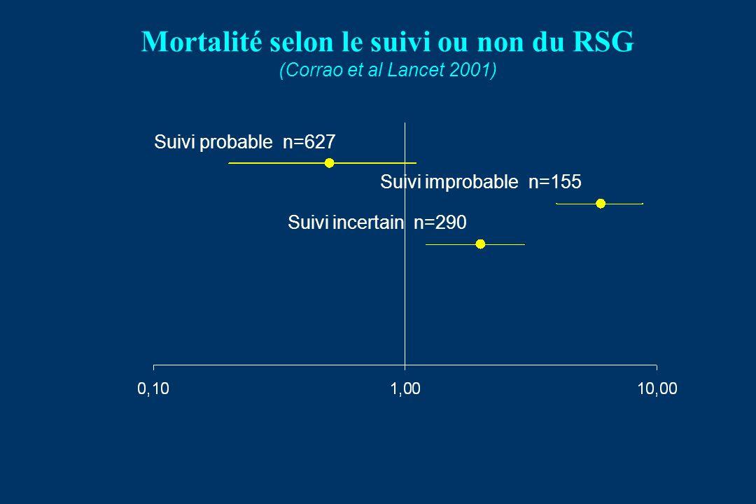 Mortalité selon le suivi ou non du RSG (Corrao et al Lancet 2001) Suivi probable n=627 Suivi improbable n=155 Suivi incertain n=290