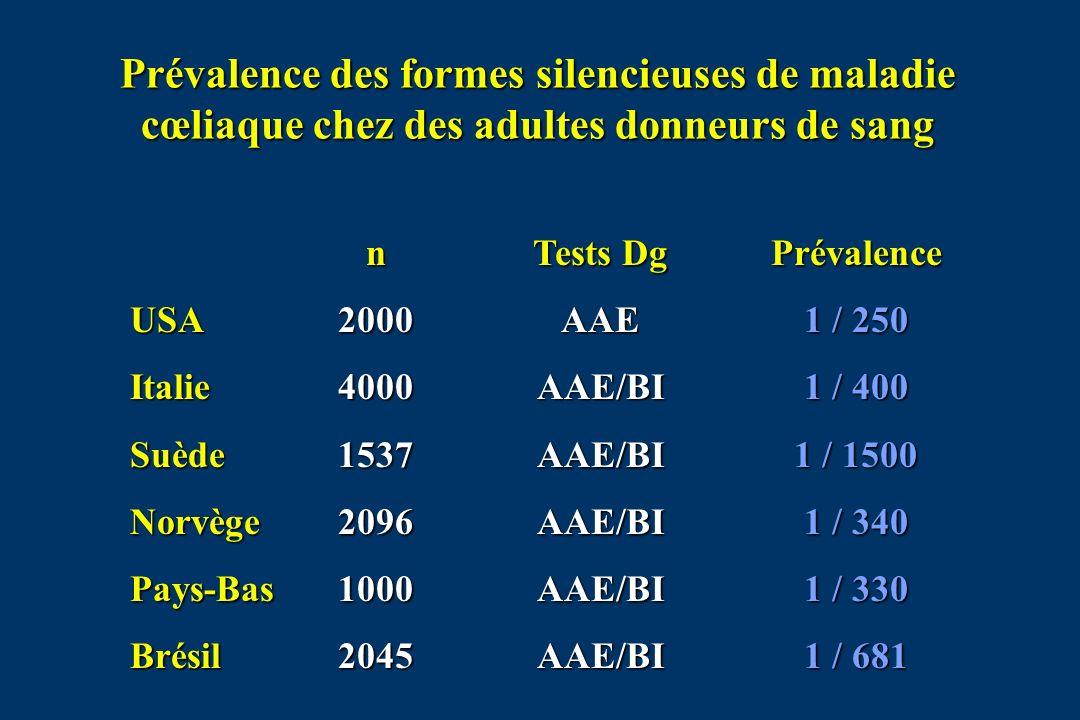 Prévalence des formes silencieuses de maladie cœliaque chez des adultes donneurs de sang USAItalieSuèdeNorvègePays-BasBrésiln200040001537209610002045 Tests Dg AAEAAE/BIAAE/BIAAE/BIAAE/BIAAE/BIPrévalence 1 / 250 1 / 400 1 / 1500 1 / 340 1 / 330 1 / 681