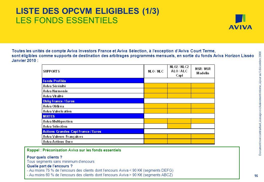 Document non contractuel, à usage exclusivement interne, à jour au 5 décembre 2008 16 LISTE DES OPCVM ELIGIBLES (1/3) LES FONDS ESSENTIELS Rappel : Pr