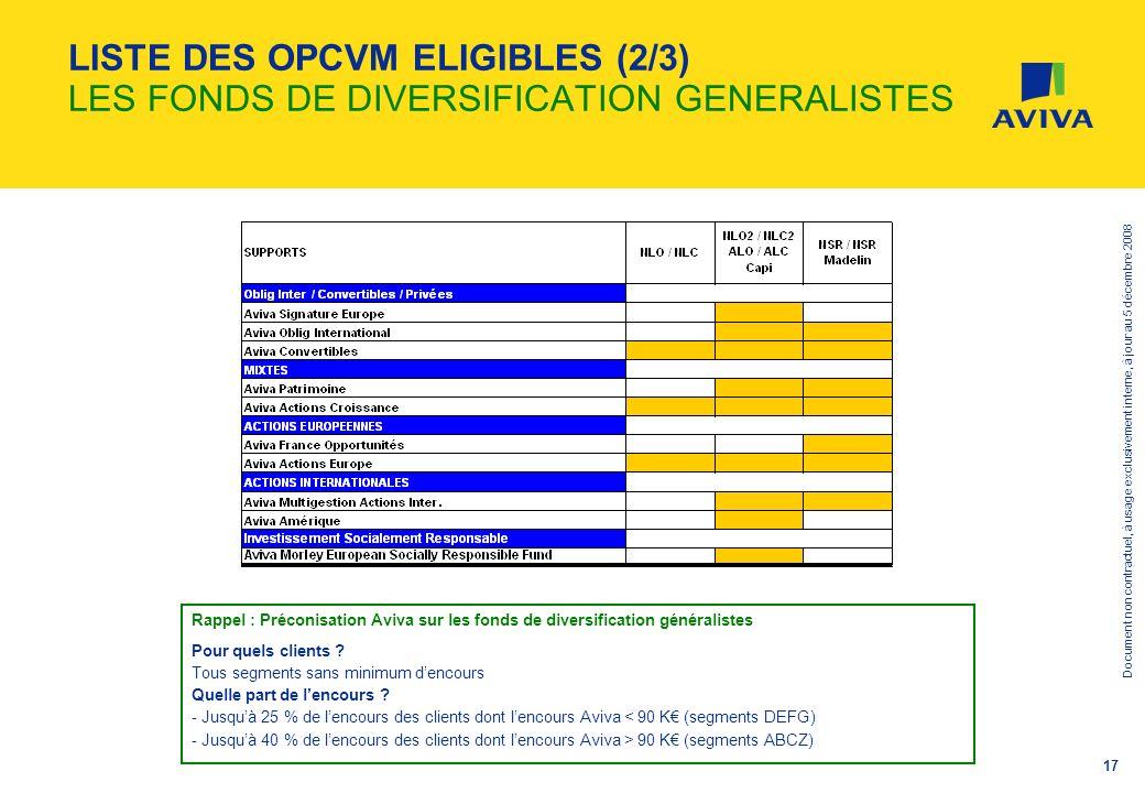 Document non contractuel, à usage exclusivement interne, à jour au 5 décembre 2008 17 LISTE DES OPCVM ELIGIBLES (2/3) LES FONDS DE DIVERSIFICATION GEN