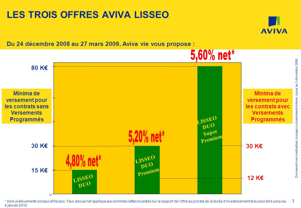 Document non contractuel, à usage exclusivement interne, à jour au 5 décembre 2008 3 0 15 30 60 LES TROIS OFFRES AVIVA LISSEO Du 24 décembre 2008 au 2