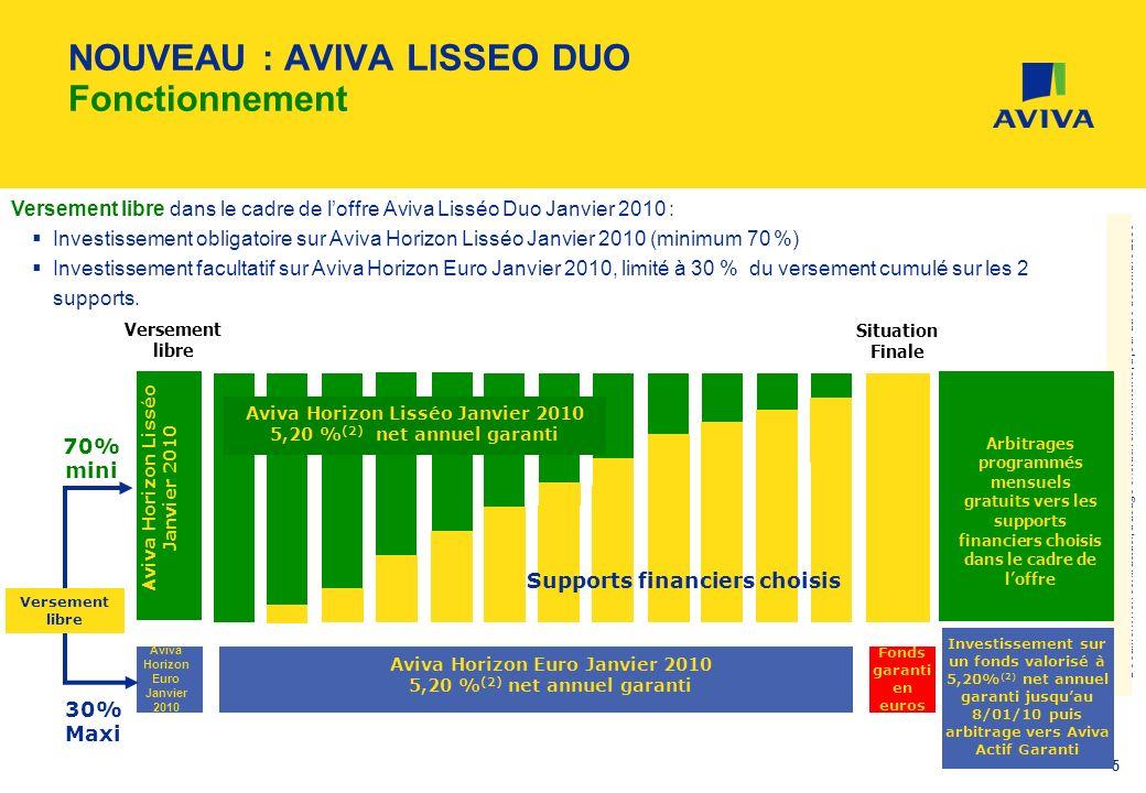 Document non contractuel, à usage exclusivement interne, à jour au 5 décembre 2008 5 NOUVEAU : AVIVA LISSEO DUO Fonctionnement Versement libre Arbitra