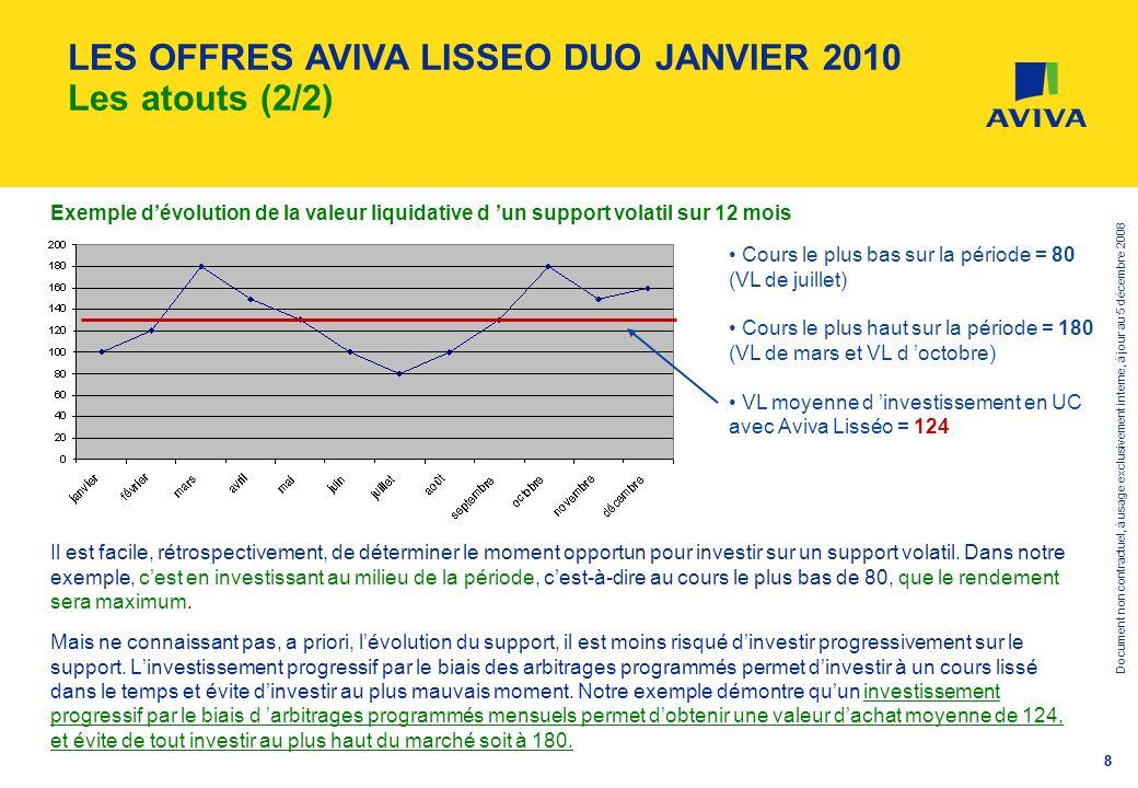 Document non contractuel, à usage exclusivement interne, à jour au 5 décembre 2008 99 QUESTIONS / REPONSES (1/6) La mise en place des arbitrages programmés mensuels est-elle obligatoire dans le cadre dAviva Lisséo Duo .