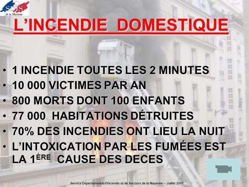 LINCENDIE DOMESTIQUE 1 INCENDIE TOUTES LES 2 MINUTES 10 000 VICTIMES PAR AN 800 MORTS DONT 100 ENFANTS 77 000 HABITATIONS DÉTRUITES 70% DES INCENDIES