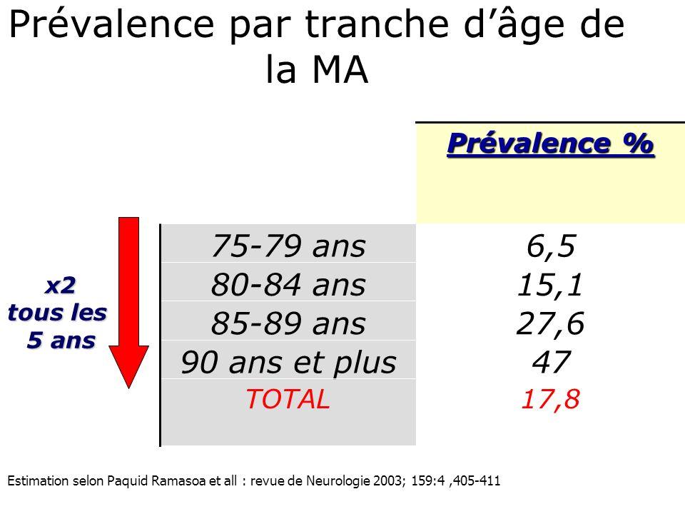 17,8TOTAL 4790 ans et plus 27,685-89 ans 15,180-84 ans 6,575-79 ans Prévalence % x2 tous les 5 ans Prévalence par tranche dâge de la MA Estimation sel