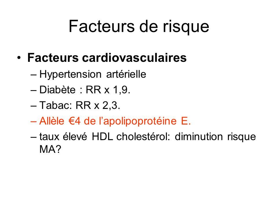 Facteurs de risque Facteurs cardiovasculaires –Hypertension artérielle –Diabète : RR x 1,9. –Tabac: RR x 2,3. –Allèle 4 de lapolipoprotéine E. –taux é