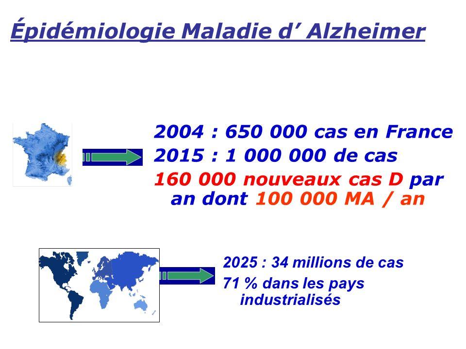 Épidémiologie Maladie d Alzheimer 2004 : 650 000 cas en France 2015 : 1 000 000 de cas 160 000 nouveaux cas D par an dont 100 000 MA / an 2025 : 34 mi