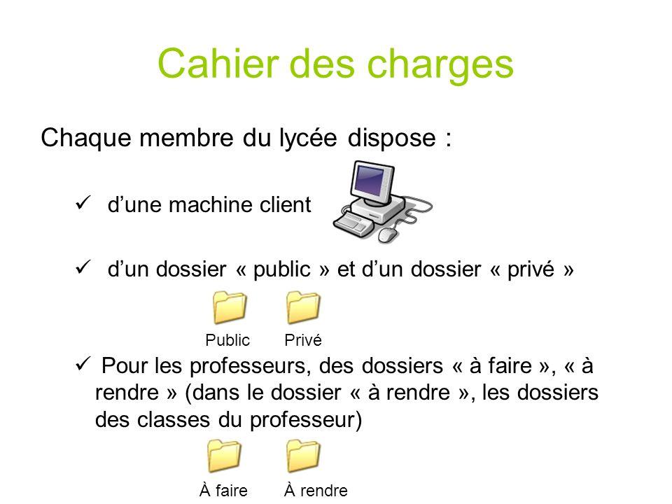 Cahier des charges Chaque membre du lycée dispose : dune machine client dun dossier « public » et dun dossier « privé » Pour les professeurs, des doss