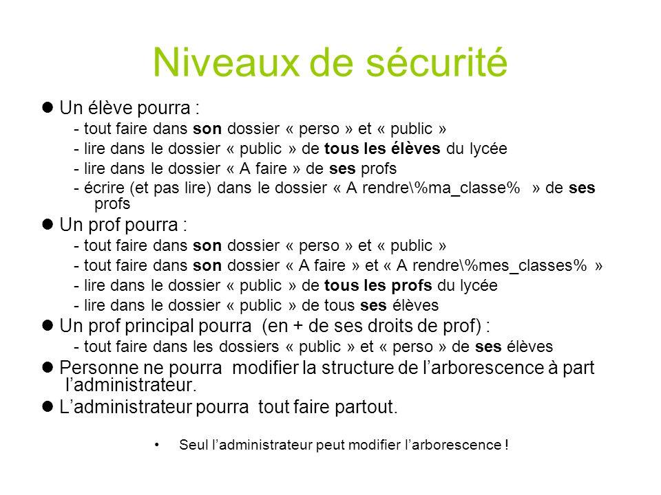 Niveaux de sécurité Un élève pourra : - tout faire dans son dossier « perso » et « public » - lire dans le dossier « public » de tous les élèves du ly