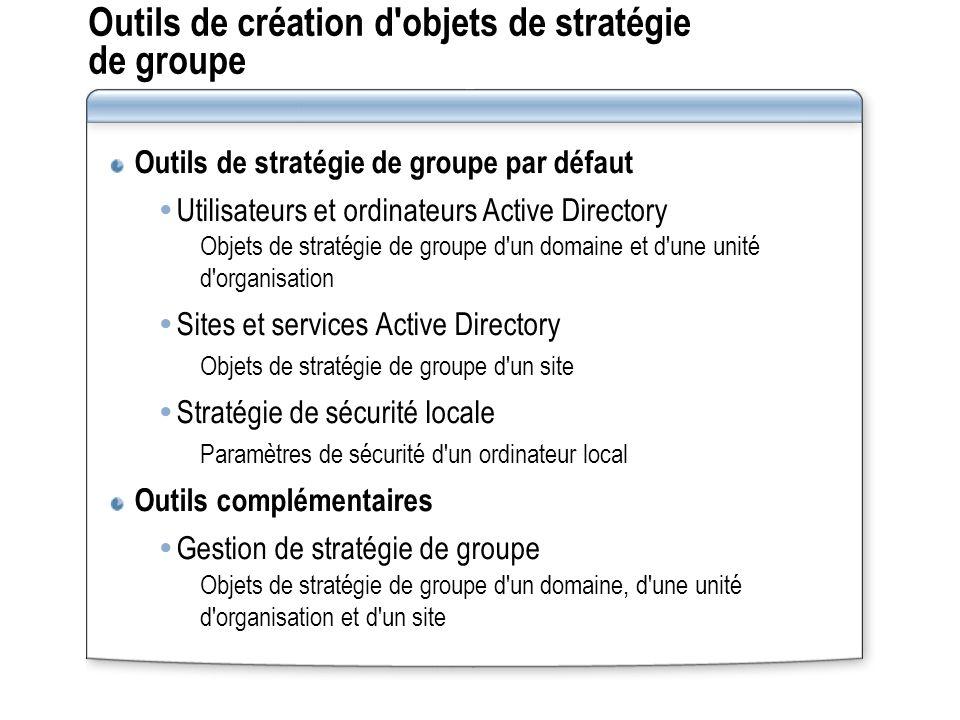 Outils de création d'objets de stratégie de groupe Outils de stratégie de groupe par défaut Utilisateurs et ordinateurs Active Directory Objets de str