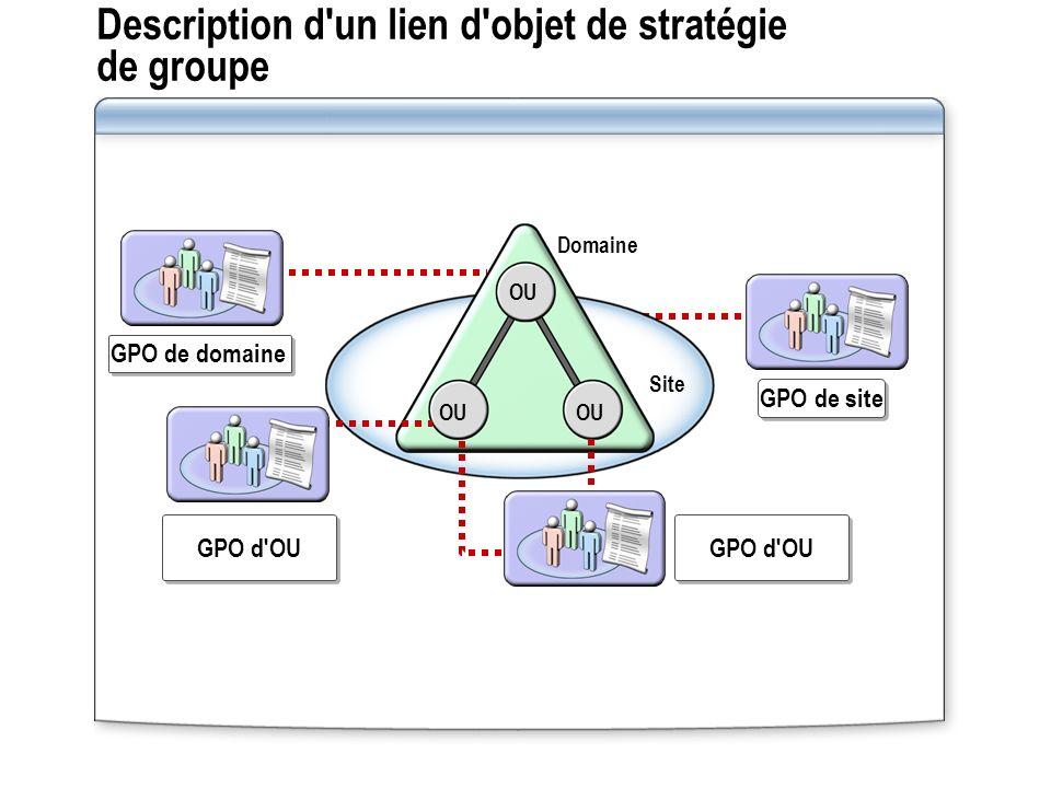 Description d'un lien d'objet de stratégie de groupe GPO d'OU GPO de site GPO de domaine Site Domaine OU