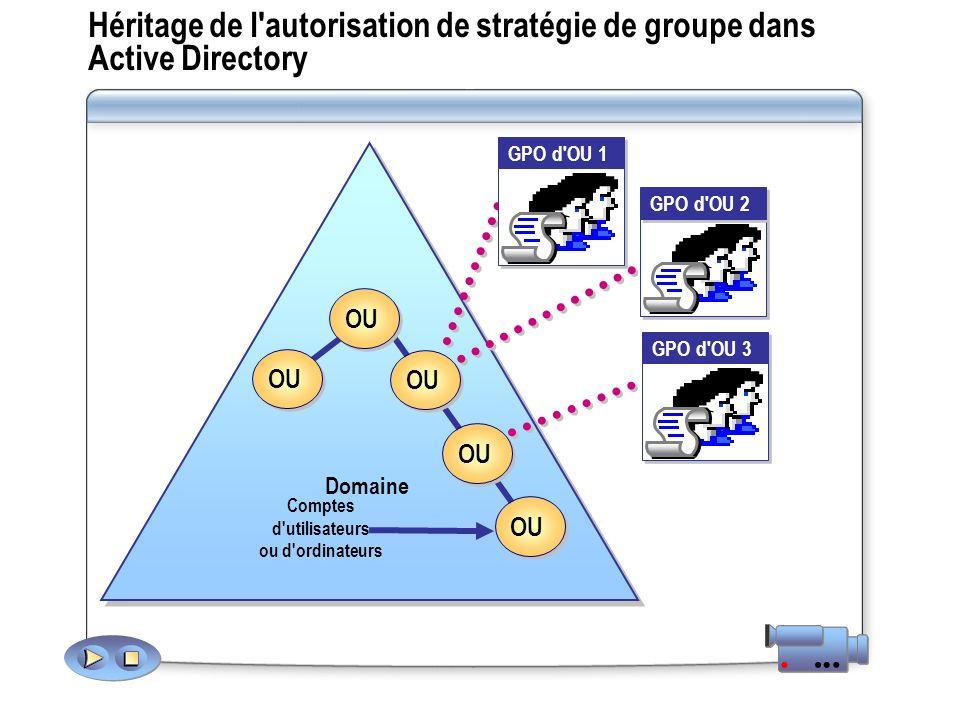Héritage de l autorisation de stratégie de groupe dans Active Directory Domaine OU Comptes d utilisateurs ou d ordinateurs GPO d OU 1 GPO d OU 3 GPO d OU 2