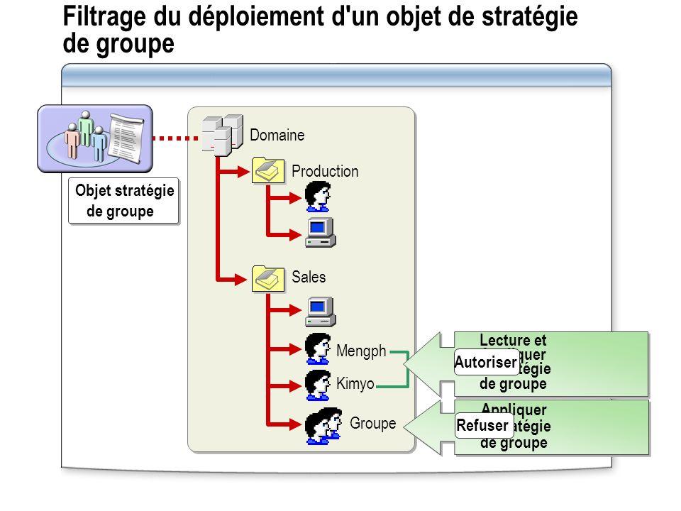 Filtrage du déploiement d'un objet de stratégie de groupe Sales Production Domaine Mengph Kimyo Groupe Appliquer la stratégie de groupe Refuser Lectur