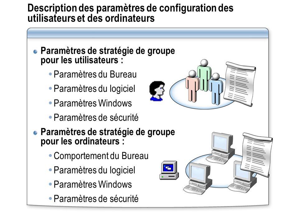 Paramètres de stratégie de groupe pour les utilisateurs : Paramètres du Bureau Paramètres du logiciel Paramètres Windows Paramètres de sécurité Paramètres de stratégie de groupe pour les ordinateurs : Comportement du Bureau Paramètres du logiciel Paramètres Windows Paramètres de sécurité Description des paramètres de configuration des utilisateurs et des ordinateurs