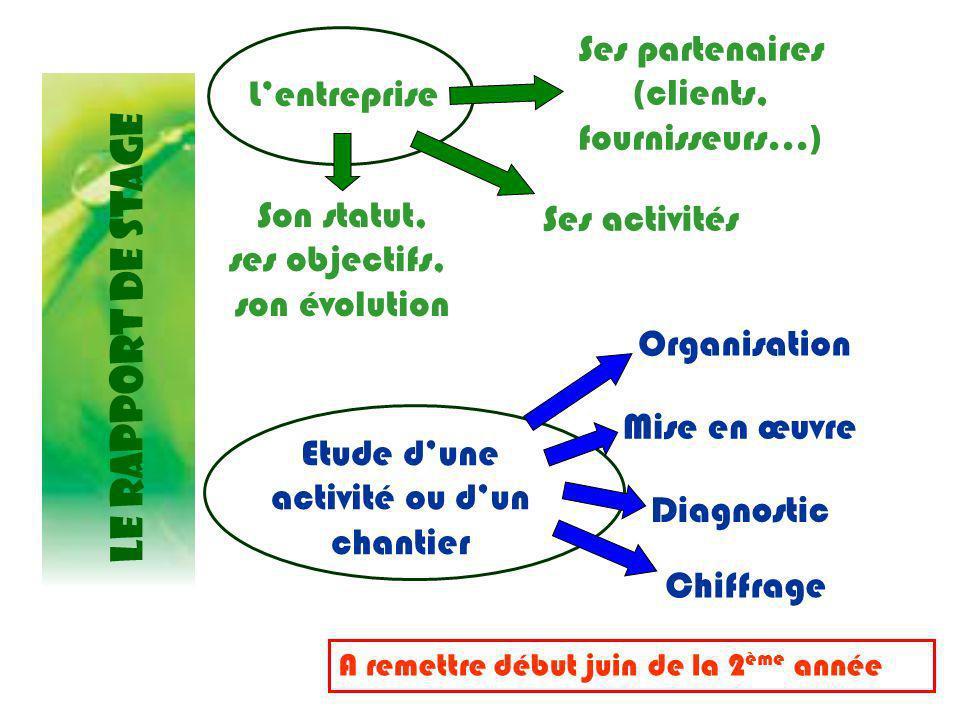 LE RAPPORT DE STAGE Lentreprise A remettre début juin de la 2 ème année Ses partenaires (clients, fournisseurs…) Son statut, ses objectifs, son évolut