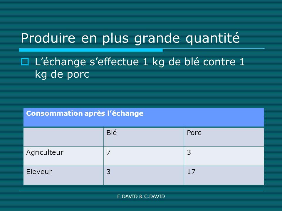 E.DAVID & C.DAVID Produire en plus grande quantité Léchange seffectue 1 kg de blé contre 1 kg de porc Consommation après léchange BléPorc Agriculteur7