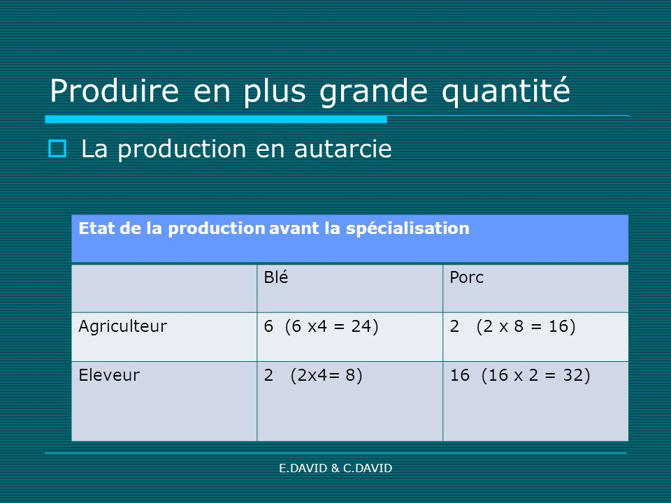 E.DAVID & C.DAVID Produire en plus grande quantité La production en autarcie Etat de la production avant la spécialisation BléPorc Agriculteur6 (6 x4 = 24)2 (2 x 8 = 16) Eleveur2 (2x4= 8)16 (16 x 2 = 32)