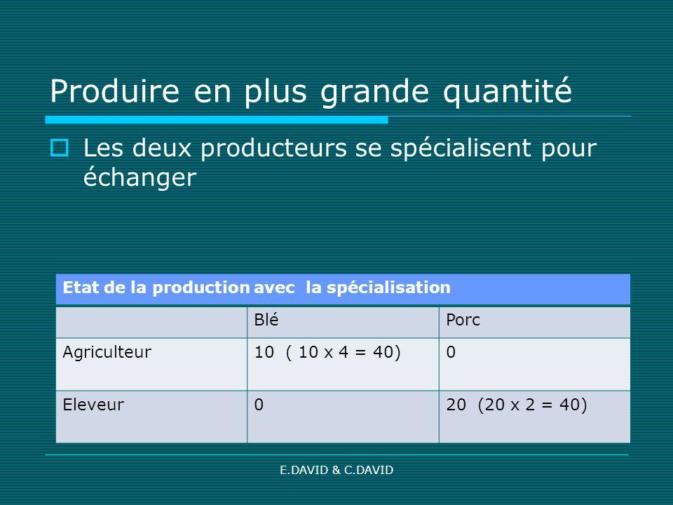 E.DAVID & C.DAVID Produire en plus grande quantité Les deux producteurs se spécialisent pour échanger Etat de la production avec la spécialisation BléPorc Agriculteur10 ( 10 x 4 = 40)0 Eleveur020 (20 x 2 = 40)