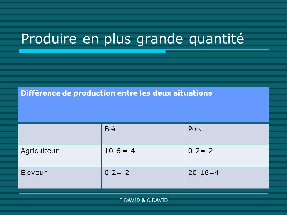 E.DAVID & C.DAVID Produire en plus grande quantité Différence de production entre les deux situations BléPorc Agriculteur10-6 = 40-2=-2 Eleveur0-2=-220-16=4