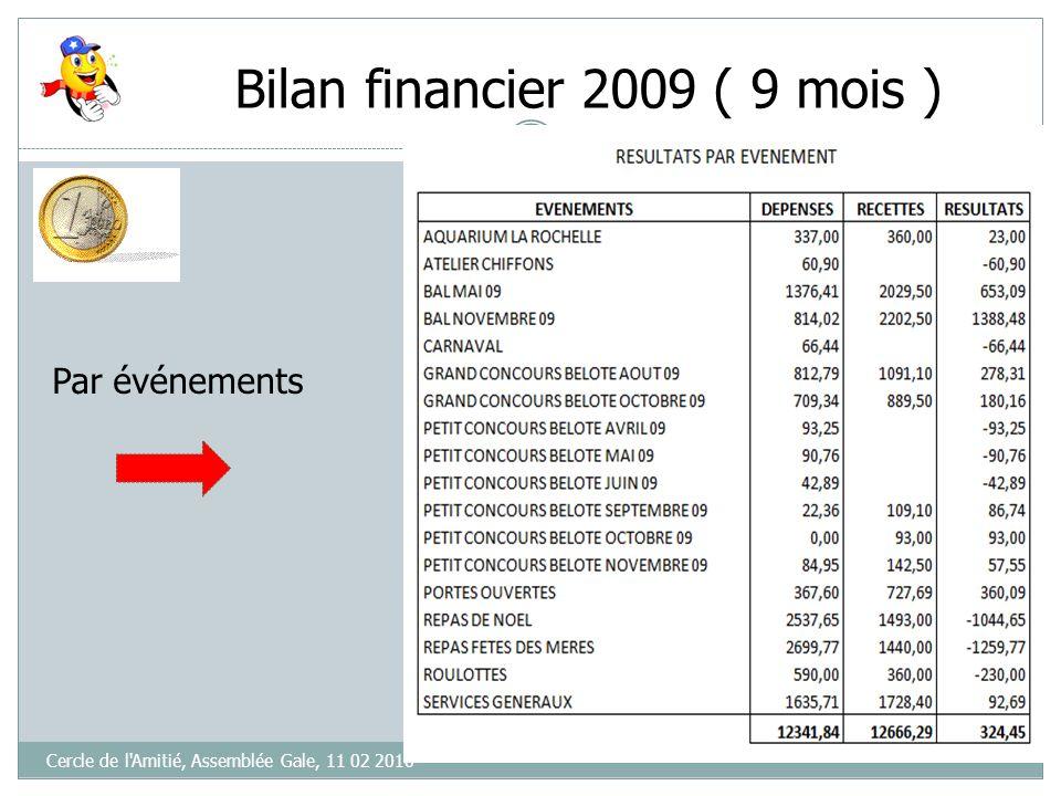 Bilan financier 2009 ( 9 mois ) Rapport Financier 2009