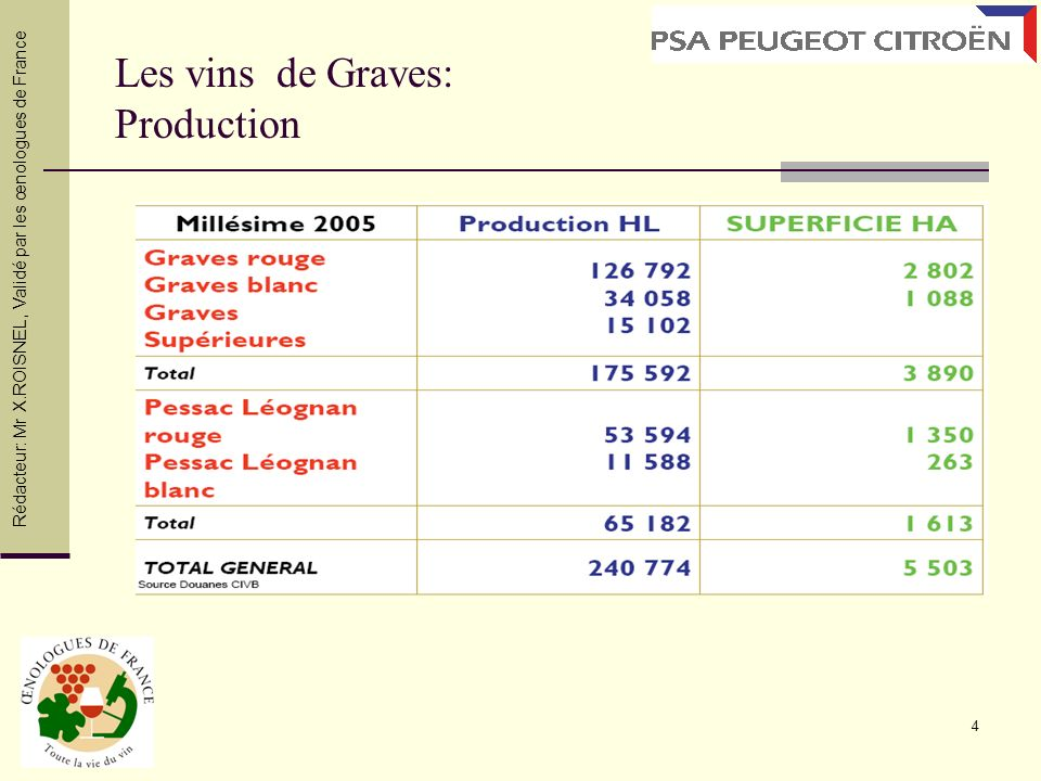 5 Les vins de Graves Les cépage rouge: Rédacteur: Mr X.ROISNEL, Validé par les œnologues de France
