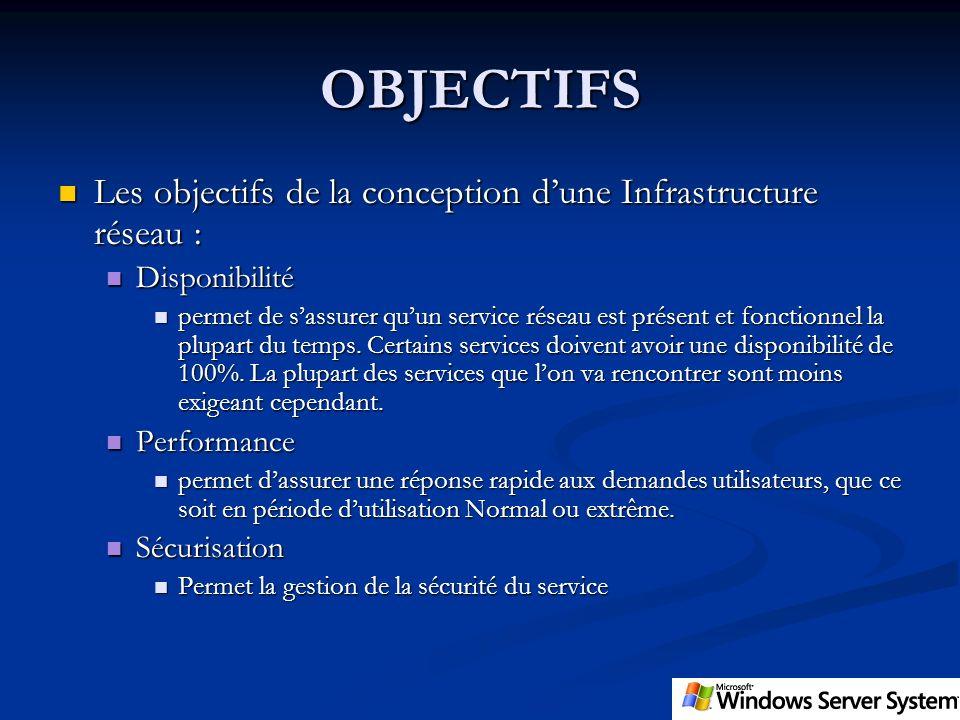 OBJECTIFS Les objectifs de la conception dune Infrastructure réseau : Les objectifs de la conception dune Infrastructure réseau : Disponibilité Dispon