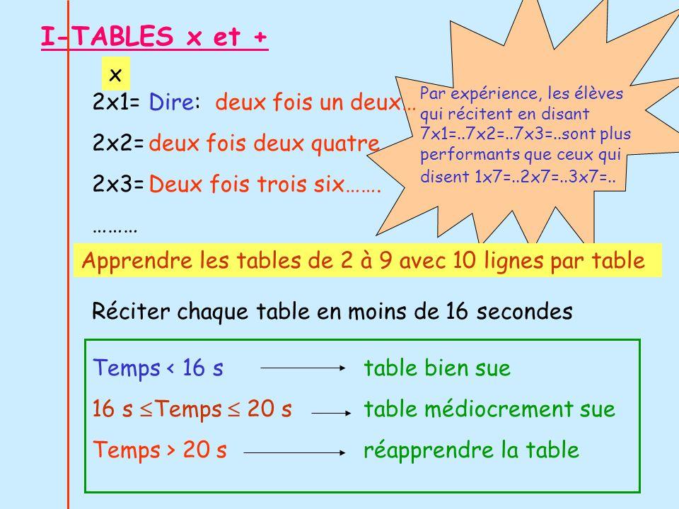 3 + 1 = 3 + 2 = 3 + 3 = …etc Dire: trois et un… quatre Trois et deux..cinq Trois et trois…six Apprendre les tables de 2 à 9 avec 10 lignes par table + II-COMPTER de 2 en 2, 3 en 3..