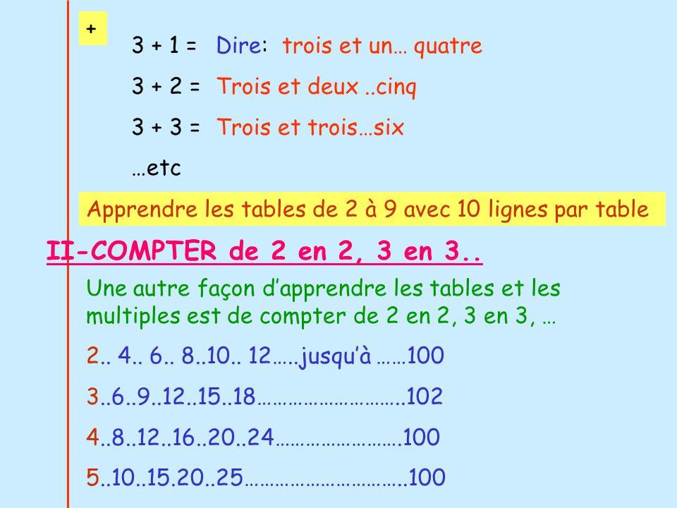 3 + 1 = 3 + 2 = 3 + 3 = …etc Dire: trois et un… quatre Trois et deux..cinq Trois et trois…six Apprendre les tables de 2 à 9 avec 10 lignes par table +