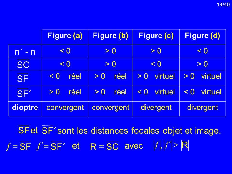 14/40 Figure (a)Figure (b)Figure (c)Figure (d) n ´ - n < 0> 0 < 0 > 0< 0> 0 < 0 réel> 0 réel> 0 virtuel > 0 réel < 0 virtuel dioptreconvergent diverge