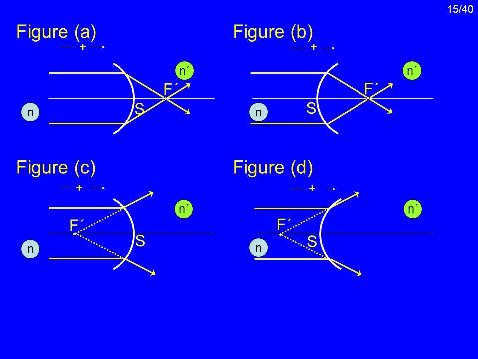 15/40 S F´F´ ++ S S F´F´ + F´F´ + S F´F´ Figure (a)Figure (b) Figure (c)Figure (d) n n´n´ n n´n´ n n´n´ n n´n´