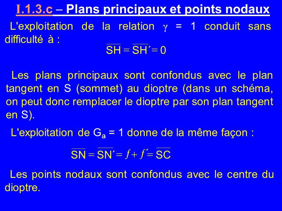 18/40 Les plans principaux sont confondus avec le plan tangent en S (sommet) au dioptre (dans un schéma, on peut donc remplacer le dioptre par son pla